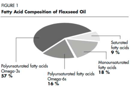 Fatty Acid Composition of Flaxseed - pie chart